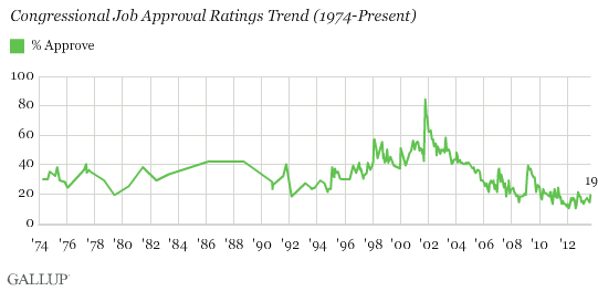 approval rates