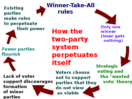 Two_party_system_diagram