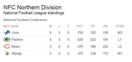 Week 8 2014 standings of NFC North